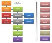 GPAO, gestion de la production,Formateur Indépendant-www.claude-soyez-formation.com-Claude Soyez Formation AutoCAD,Formation AutoCAD Architecture,Formateur AutoCAD Mechanical,Formation Autodesk Invent